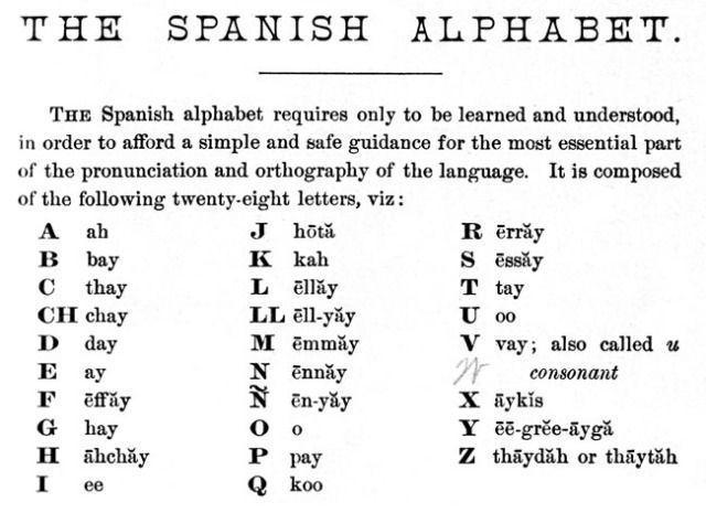 The  Best Spanish Alphabet Ideas On   Learn Sign