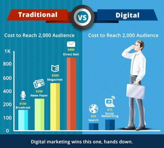 Marketing truyền thống với Marketing Online khác nhau như thế nào? - https://tuhocmarketing.com/online-marketing/2915-marketing-online-va-marketing-truyen-thong-khac-nhau-nhu-nao.html