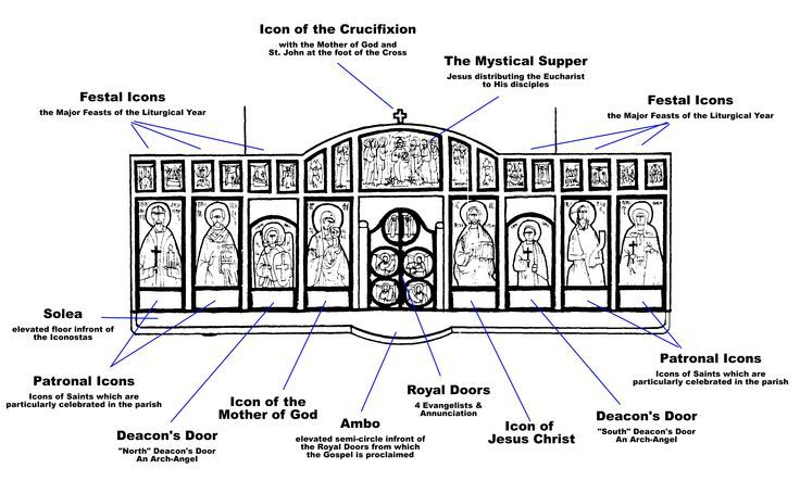 iconostasis diagram