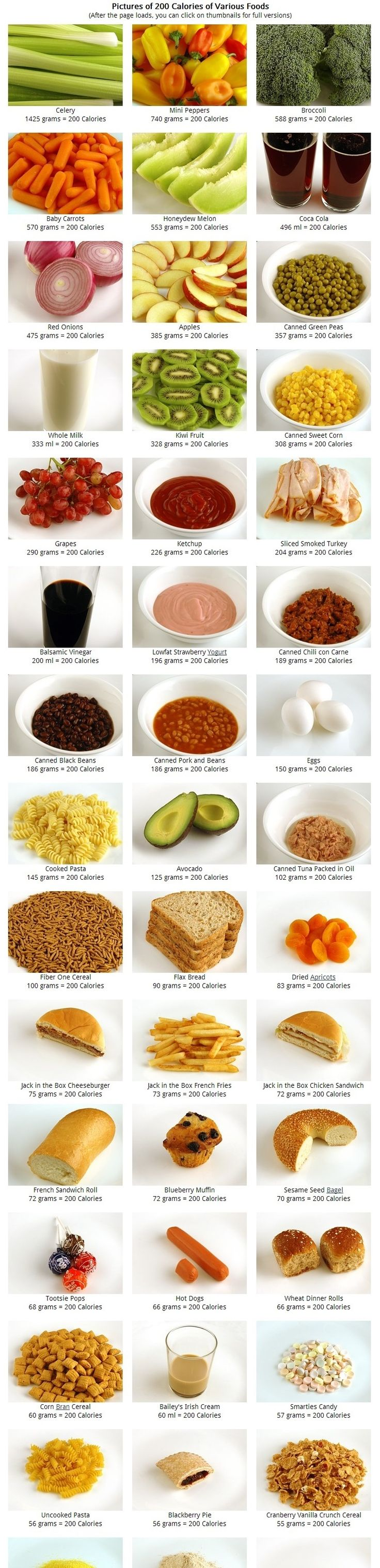 Pictures of 200 Calories of Various Foods. Some foods have significantly more Calories than others but what does the difference actually look like. Each of the photographs below represents 200 Calories of the particular type of food; the images are sorted from low to high calorie density. (Check out the FULL list!)