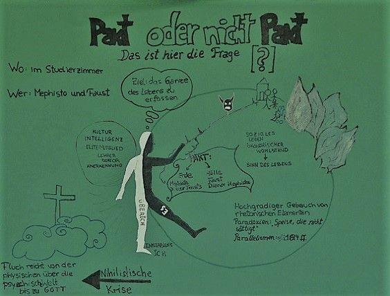Schülerarbeiten: Ein tolles Conceptmap von einer 11. Klasse der DS Málaga zum komplizierten Pakt zwischen Faust und Mephisto.