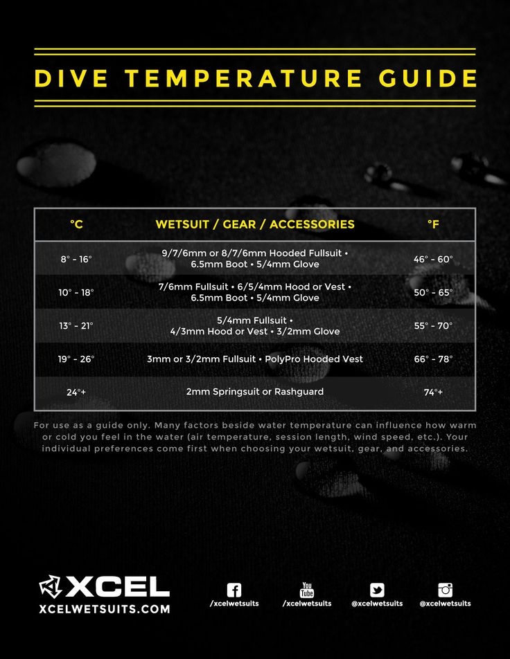 THE BEST WETSUIT FOR COLD WATER DIVING: XCEL THERMOFLEX