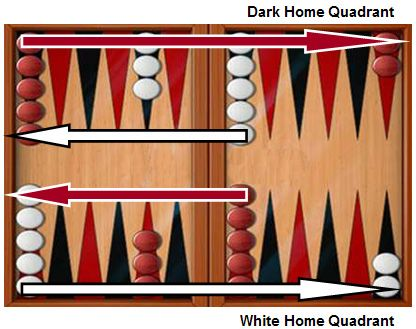 Backgammon Scoring Rules