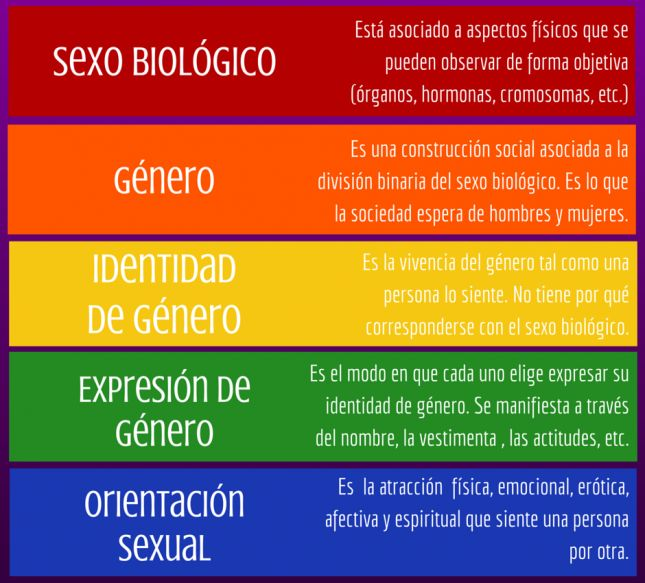 NOCIONES DE SEXUALIDAD HUMANA...