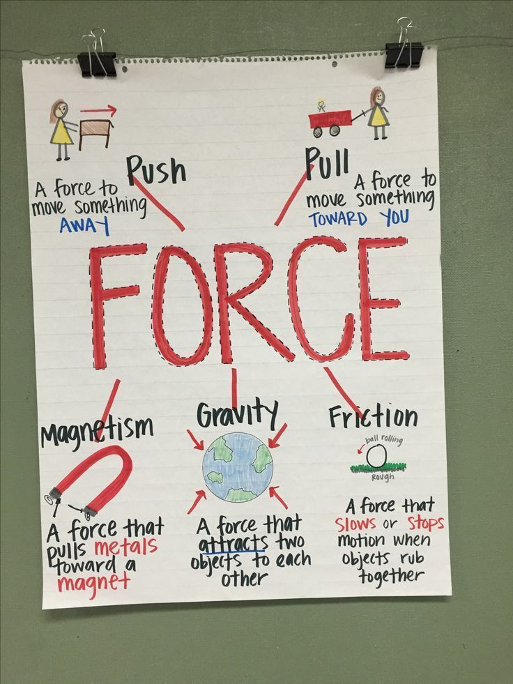 Force and Motion Anchor Chart (image only)