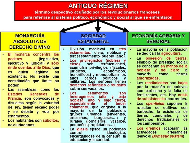 Esquema del Antiguo Régimen