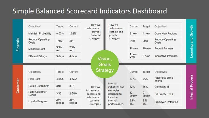 Simple Balanced Scorecard Kpi Powerpoint Dashboard Balanced Dashboard Kpi Manager Powerpoint Scorecard Key Performance Indicators Kpi Excel Tutorials