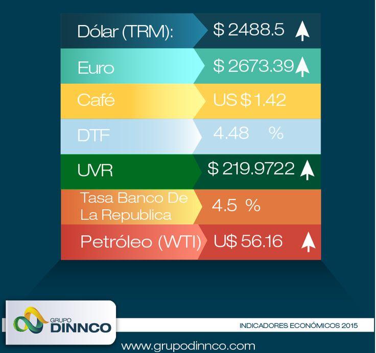Indicadores económicos jueves 23 de abril, Colombia