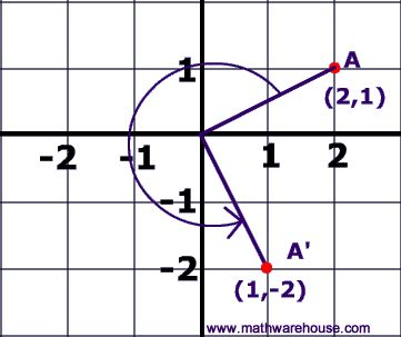Rotation about the origin: 90 degrees (A, B): (-B, A); 180 degrees (A, B): (-A,-B); (A, B): (B, -A); Remember, it is rotating about a circle centered around the origin