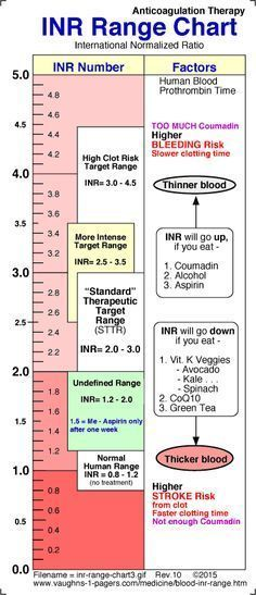 Blood INR Range Chart, for patients prescribed rat poison *cough* warfarin :D