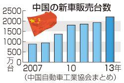 ▼20Apr2014時事通信|環境対応で中国攻略=出遅れ挽回、2強追う-北京モーターショー http://www.jiji.com/jc/zc?k=201404/2014042000230 #China