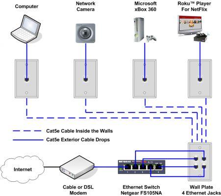 wired connection diagram wiring diagram rh 56 malibustixx de  ethernet through household wiring