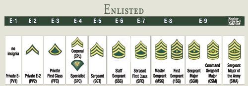 Army Ranks on Symbols & Insignias of the United States Army
