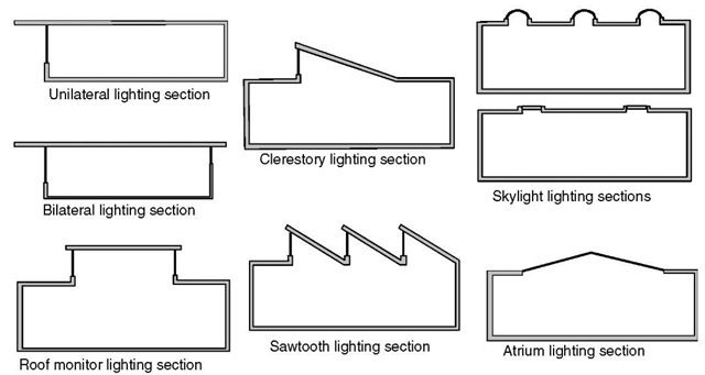 daylight design of buildings pdf