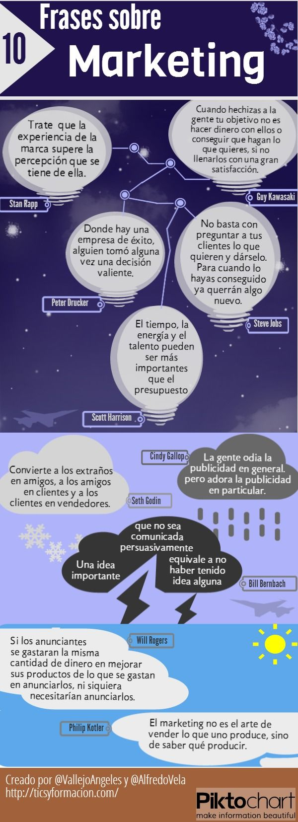 10 frases célebres sobre Marketing #infografia #infographic #citas #quotes