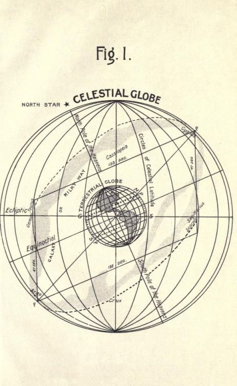 Frontispiece. Celestial globe.The Milky Way, the solution of the problem of the Milky Way, shewing it to be a special shadow effect. 1905.