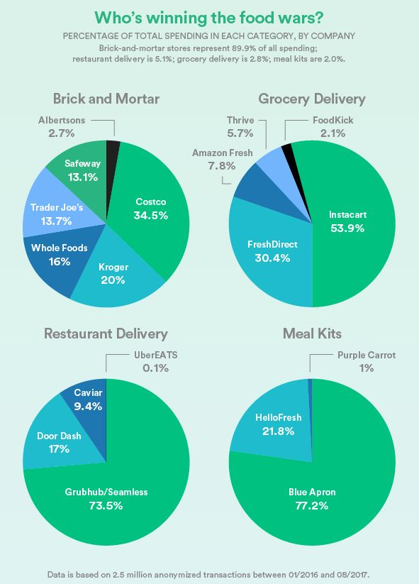 We analyze how much money people actually spend on food and whether they actually get meals, groceries, and ingredients delivered.