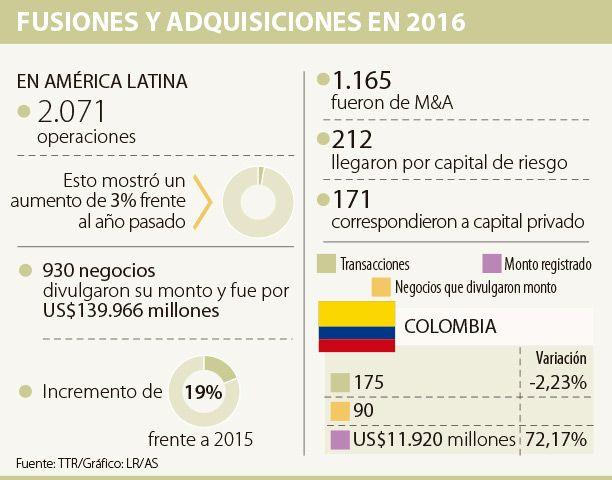 Negocios en Colombia movieron US$11.920 millones en 2016