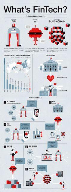 #infographics #FinTech