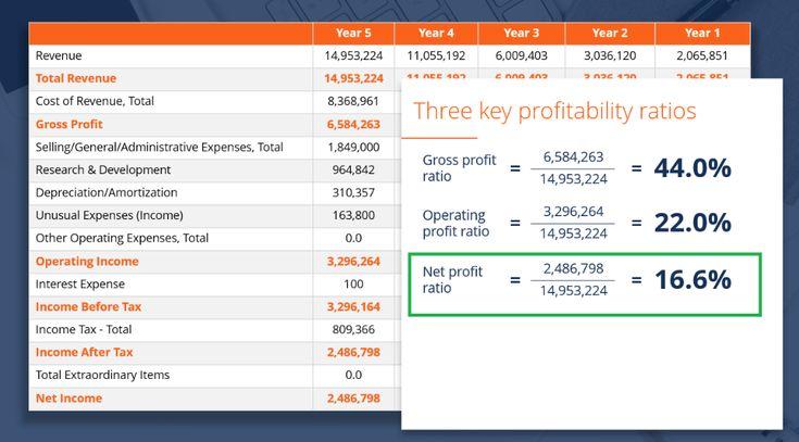 Pin by mee moeurk on business net profit cash flow