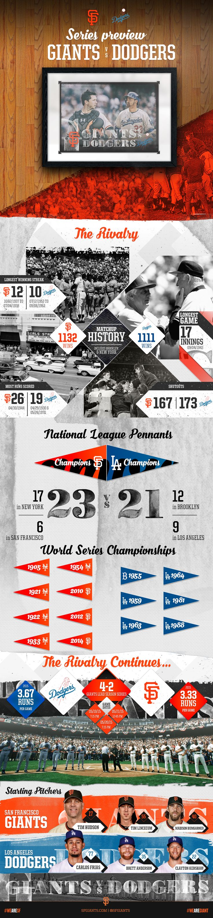 Infographic - SF Dodgers Series at AT&T Park May 19-21