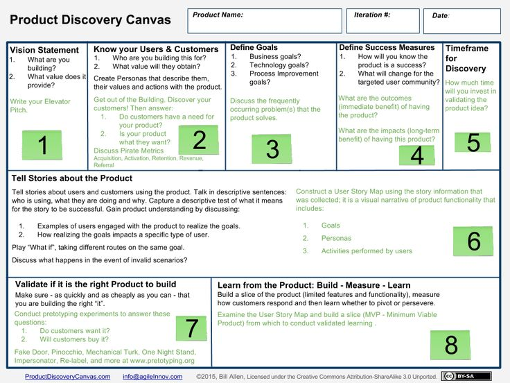 product discovery canvas  u2013 product discovery on a single page