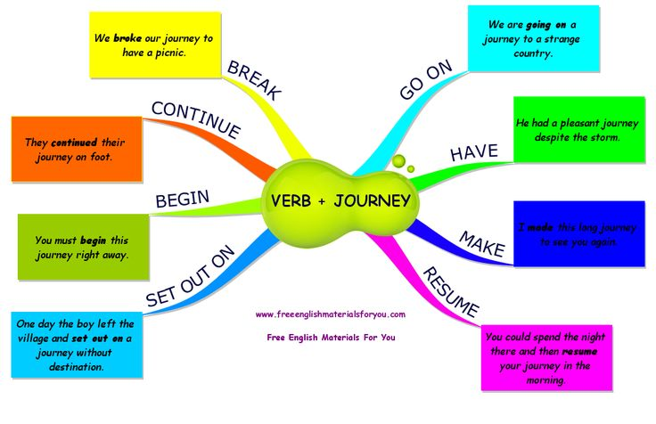 Collocations with 'journey'