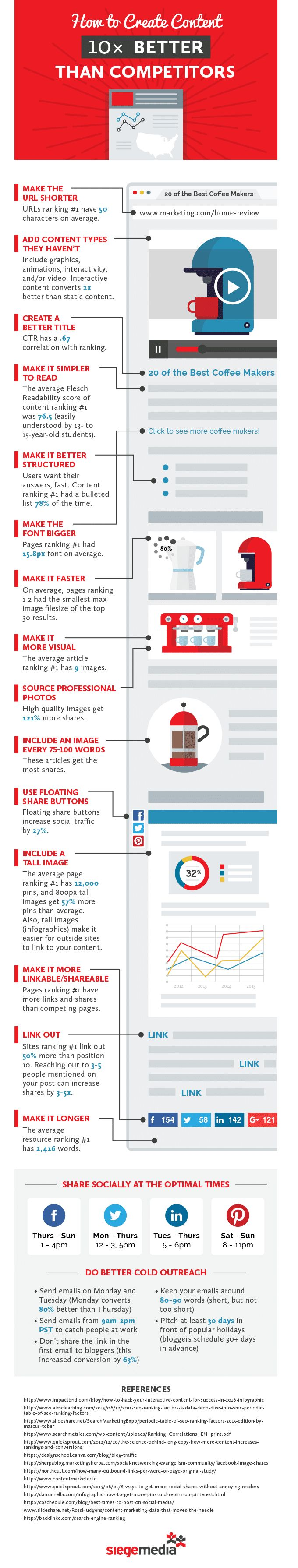 How To Create Better Content And Attract More Attention - Content is the name of the game today. In order to attract people to your website you need to fine tune your process and make better content. Here is how! - #infographic