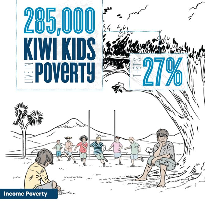 This site measures and reports on child poverty in NZ annually. The information provided is through a partnership among the University of Otago, the Children's Commissioner, and the J R McKenzie Trust. Each year for the next five years the site will report on income poverty, material hardship, severity of poverty and persistent poverty.