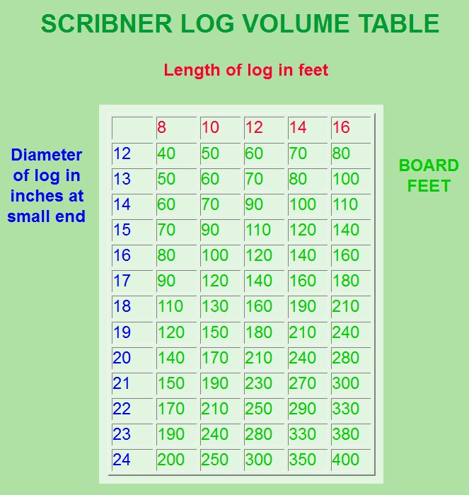 Scribner Log Volume Table Inch Feet Boards Timber Framing