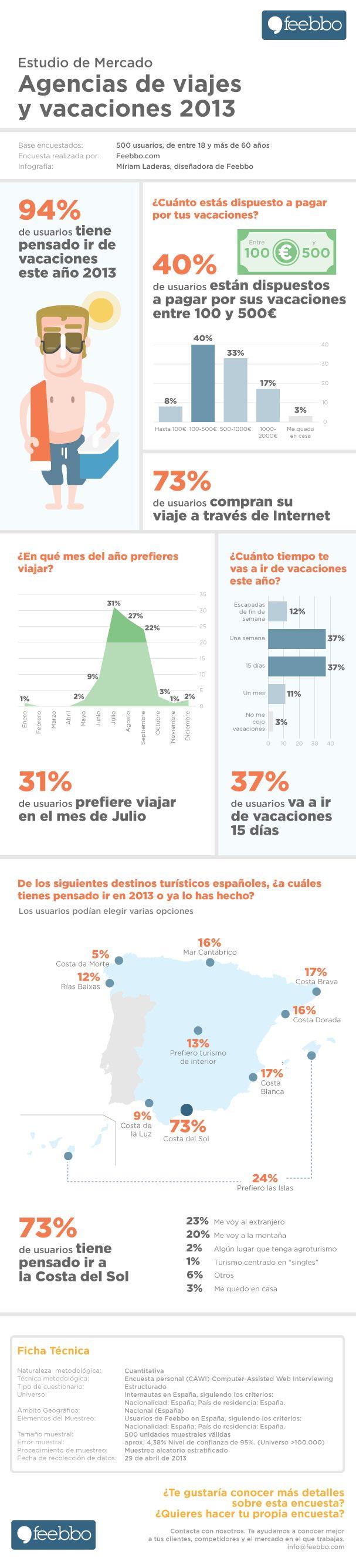 Agencias de viajes y vacaciones 2013 #infografia