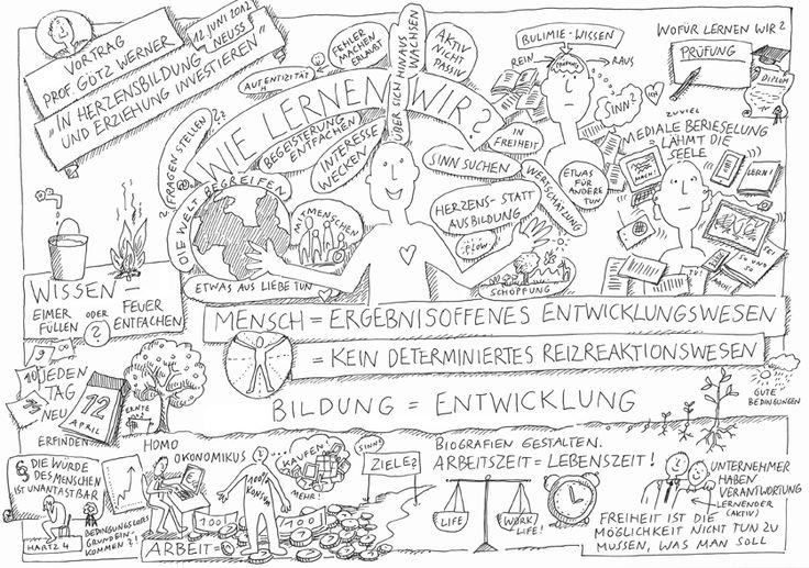 Graphic Recording eines Vortrages von Prof. Götz Werner