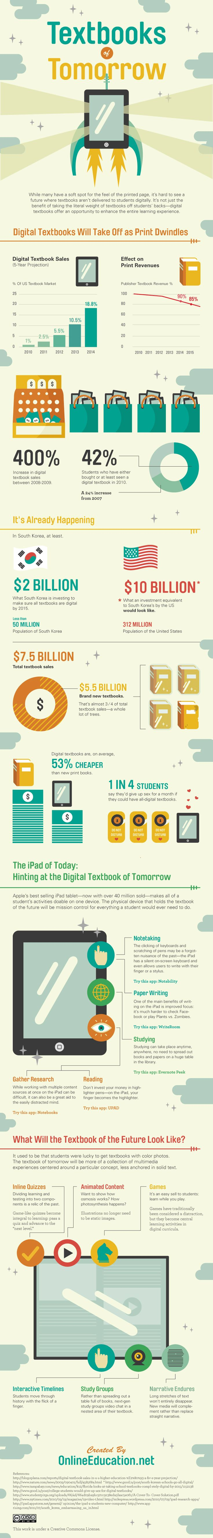 The Textbooks Of Tomorrow     #infographic #digital #ebooks