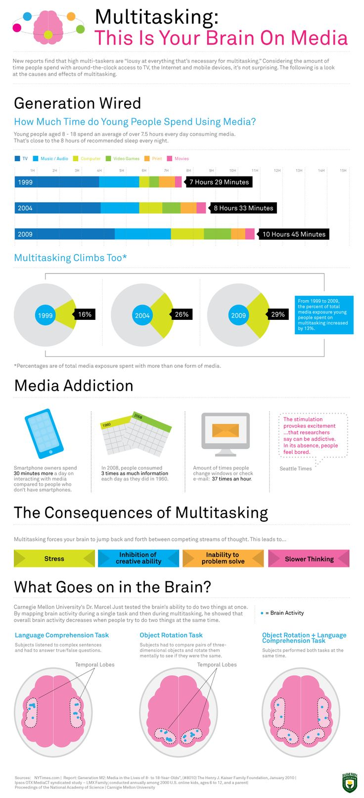 Infographic about multitasking:  Internet Site,  Website, Data Visual, Web Site, Social Media, Fit Exercise, The Brain, Infographic, Socialmedia