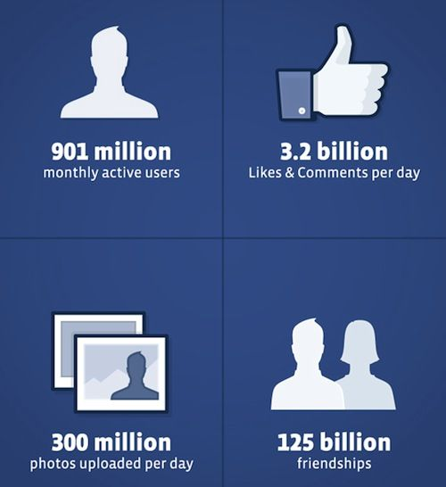 Facebook platform supports more than 42 million pages and 9 million apps.  Architecturally thats impressive.