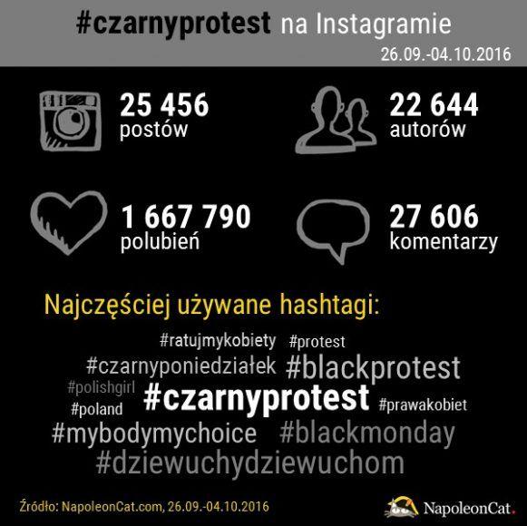 #CzarnyProtest przeszedł przez media społecznościowe -   Poniedziałek 3 października minął w całej Polsce pod hasłem #CzarnyProtest, któremu towarzyszyły dyskusje i wszechobecne społeczne poruszenie. NapoleonCat.com przeprowadził krótką analizę przebiegu protestu na Facebooku oraz Instagramie. Obejmuje ona okres na tydzień przed planowanym wydarzenie... http://ceo.com.pl/czarnyprotest-przeszedl-przez-media-spolecznosciowe-68038