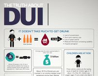 Infographic: The Truth About DUI 2passdd.com