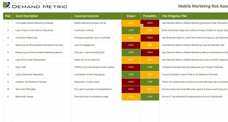 Mobile Marketing Risk Assessment  A Template To Document Mobile