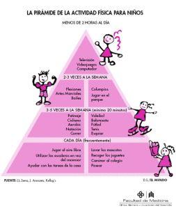 Pirámide de la actividad física en los niños