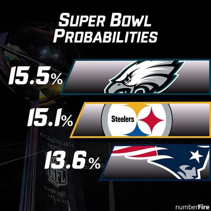 Our updated Super Bowl Probabilities give the Philadelphia Eagles Pittsburgh Steelers and New England Patriots the highest chance of winning it all this season.