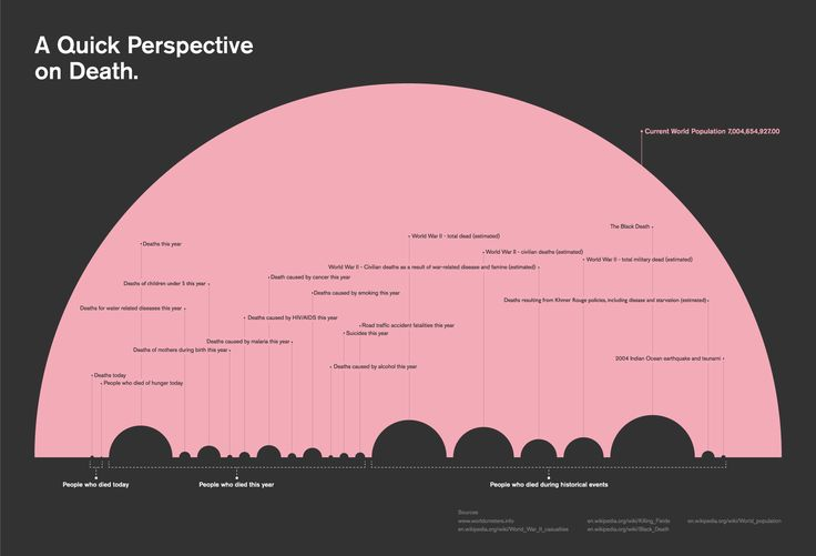 A Quick Perspective on Death   Visual.ly