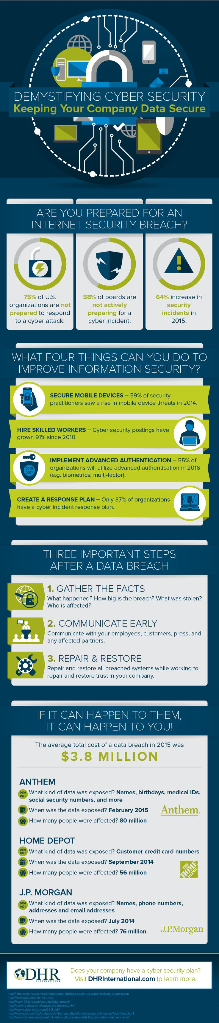 Cybersecurity Planning is Finally Demystified (Infographic)