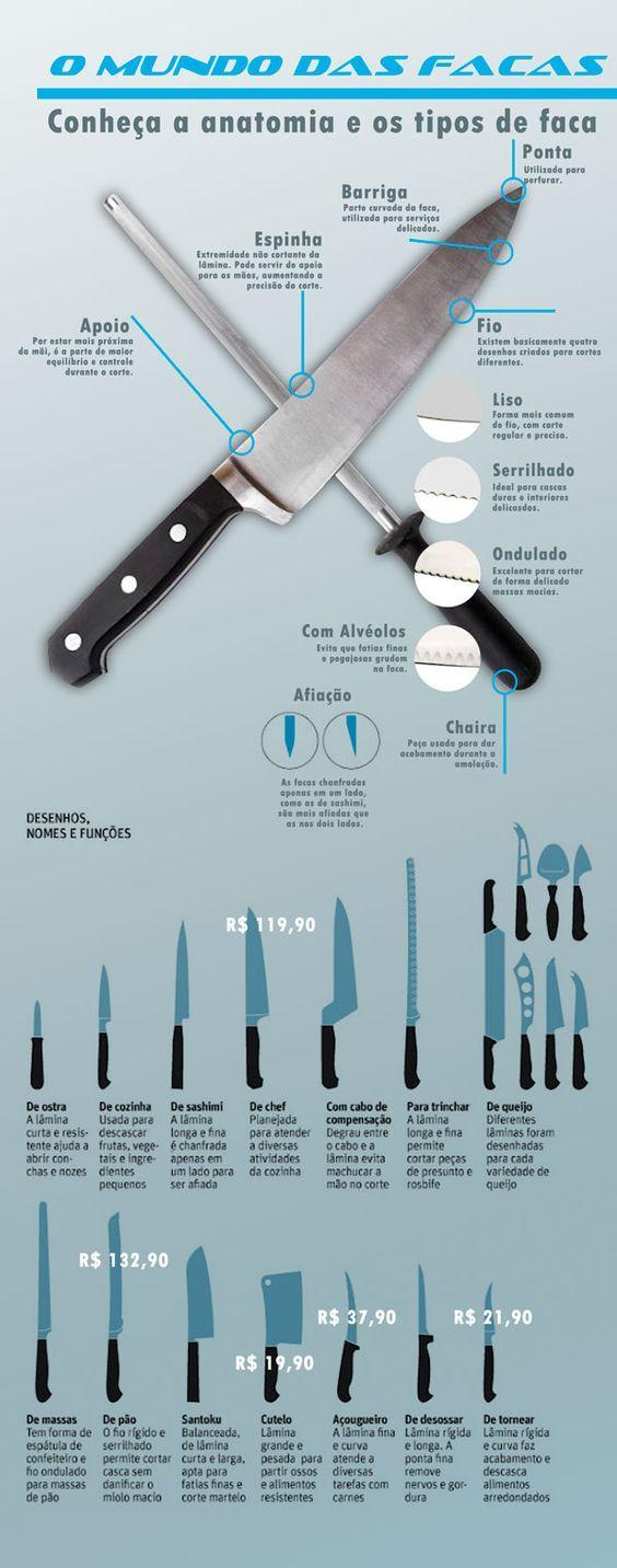 Os tipos de facas na cozinha - Infográficos: