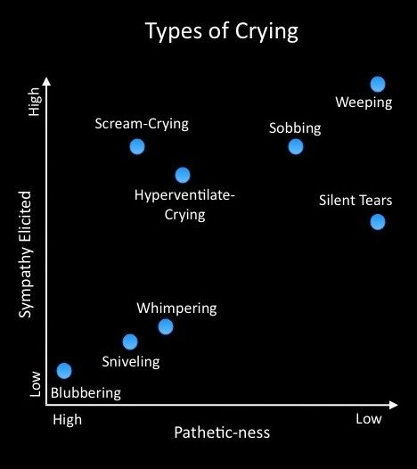 Tips for Writers: Types of Crying