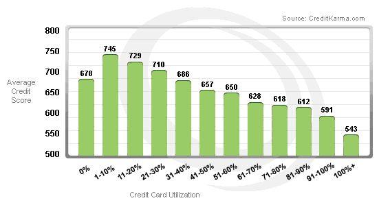 Credit Card Utilization and Average Credit Scores