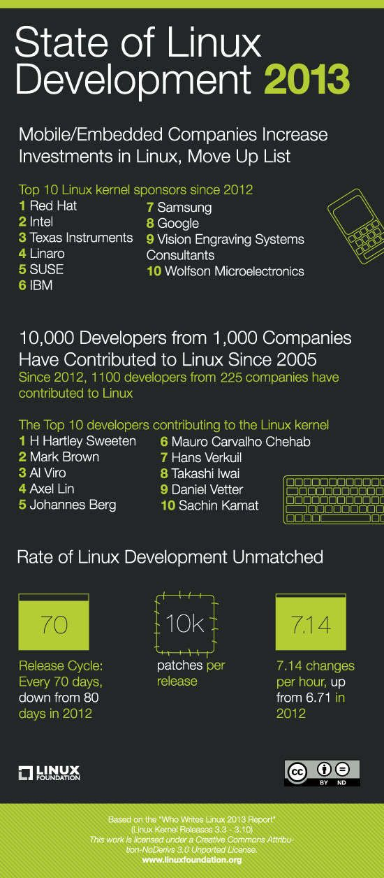 Linux kernel stats (click to see it in full)