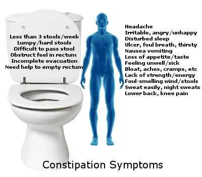Constipation symptoms