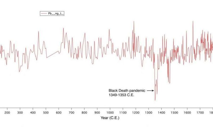 Human activity has polluted European air for 2,000 years, study finds. JK: No Y-axis scale; only one culture smelting between 500-600 C.E.? Maybe the first graph of industrial espionage!