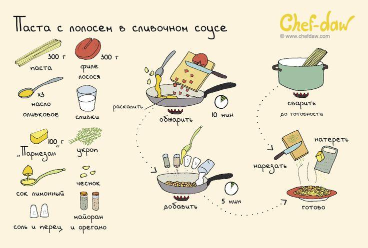 Паста с лососем в сливочном соусе - chefdaw
