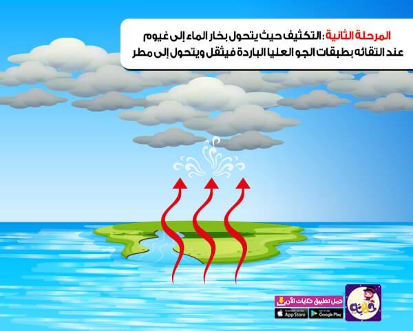 قصة عن دورة الماء في الطبيعة للاطفال بالصور وحدة الماء تطبيق حكايات بالعربي In 2021 Movie Posters App Poster